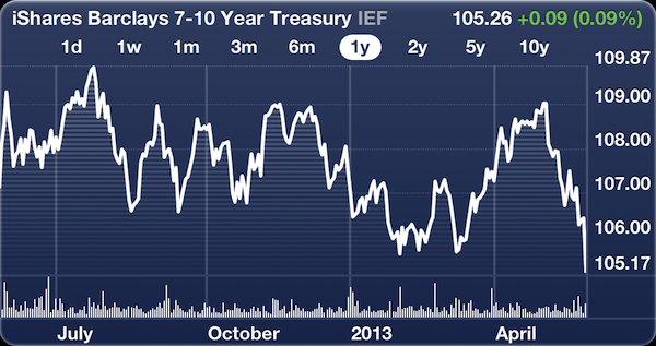 Bond Fund IEF 1 Year Chart