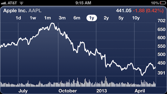 One year Apple stock chart.