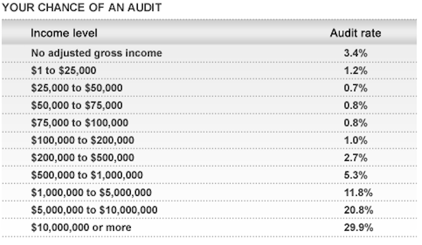 audit-rate-by-income