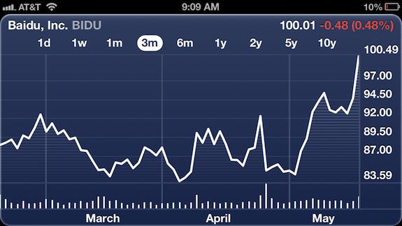 Baidu Chart