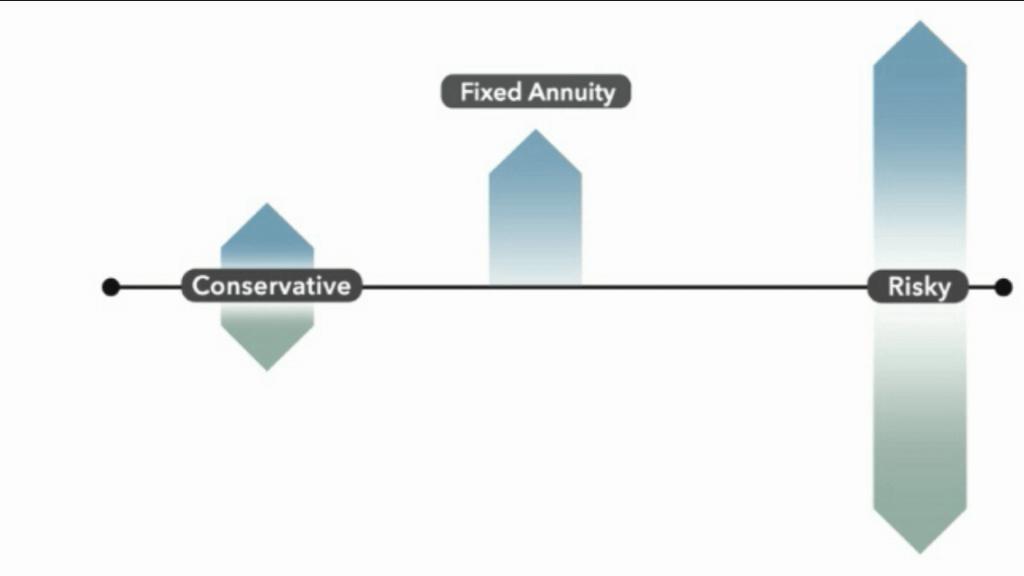 Become a better investor risk-reward