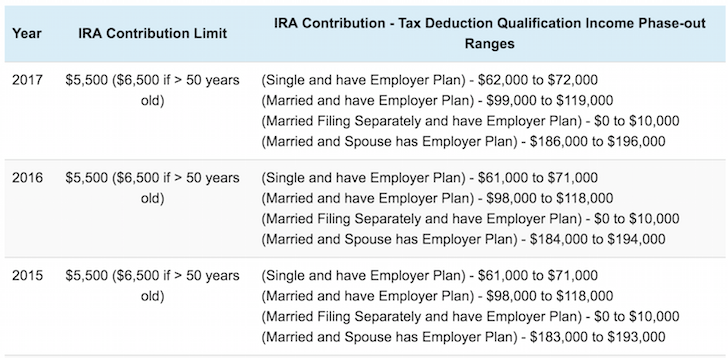 age 57 support on the road to roth ira vs old ira