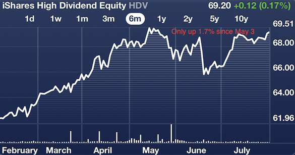 Dividend stocks going nowhere