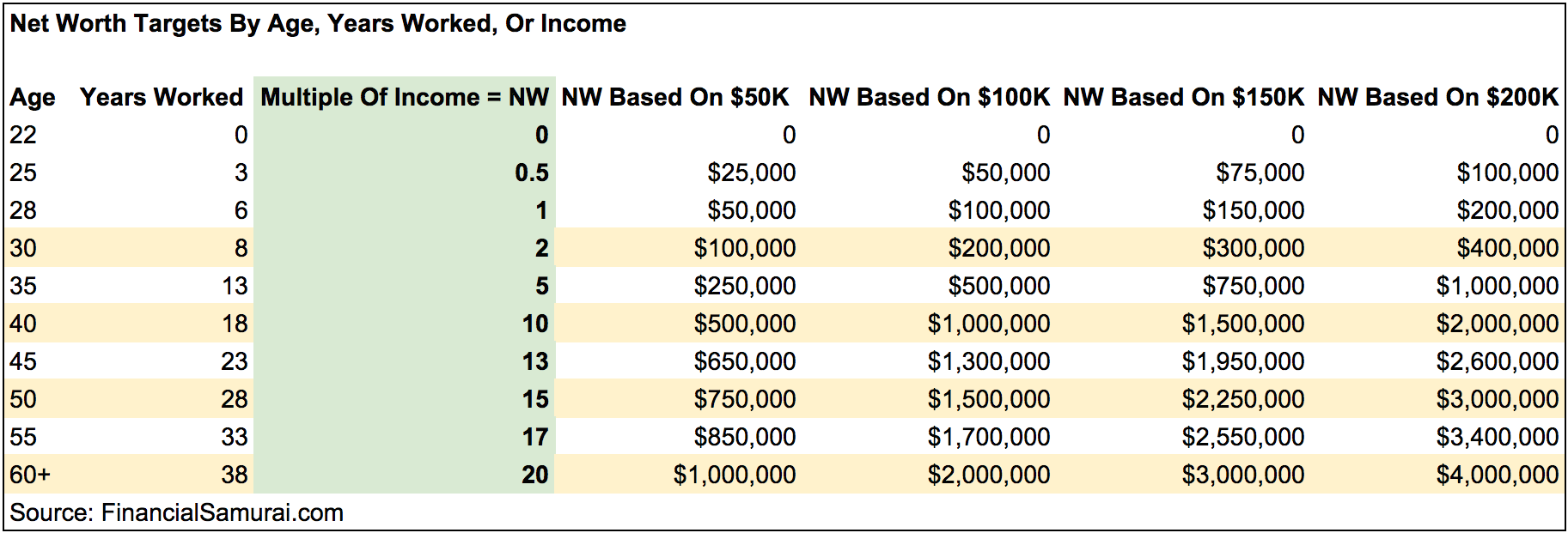 Net Worth Targets By Age, Work Experience, Income - Net Worth or Savings Guide