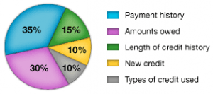 credit-score-breakdown
