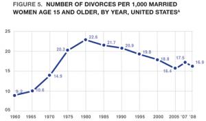 Divorce Rate Declining