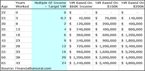 networth-income-ratio-chart