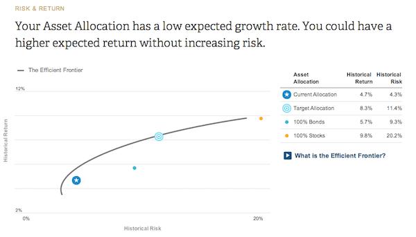 Capital personal de retorno de riesgo