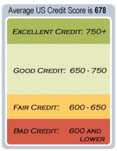Average Credit Score Chart
