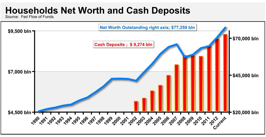Cash And Net Worth Charts - Why Do The Rich Hoard So Much Cash?