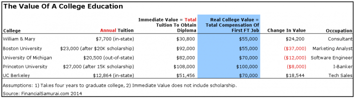 How To Value A College Education To Help An Abysmal Net Worth