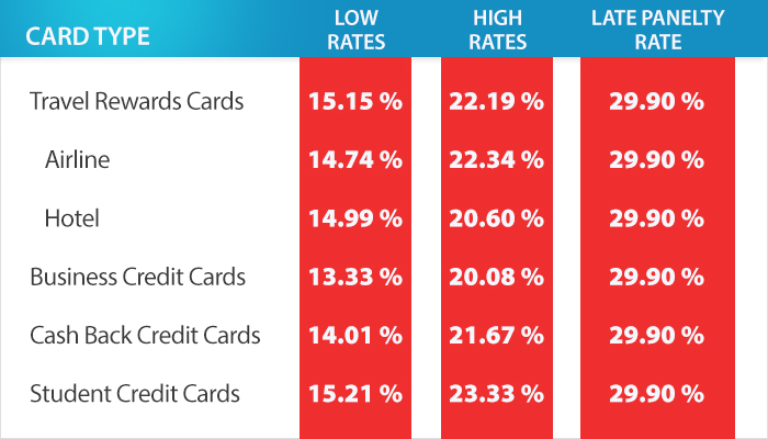 Average Credit Card Interest Rate By Card Type