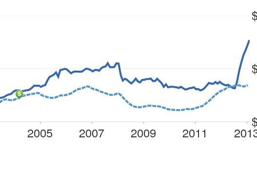SF Home Price Appreciation Chart