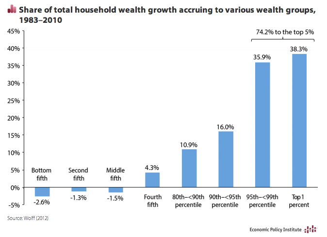 wealth-inquality-chart