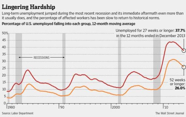 Long-term unemployment chart