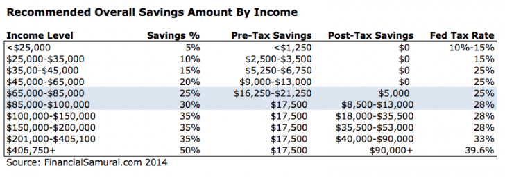 Recommended Overall Savings Table