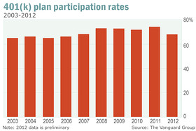 401k Participation Rate Chart History