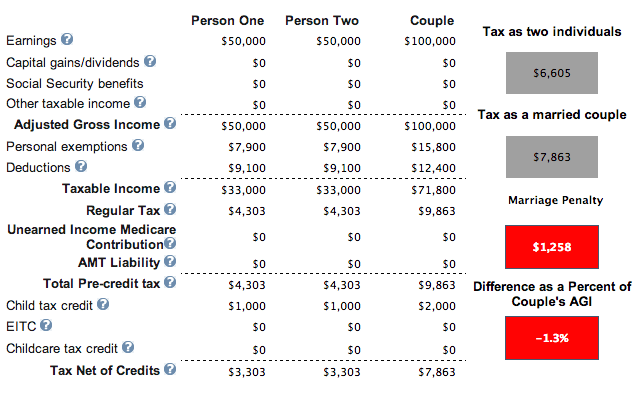 Marriage Penalty Tax With Children