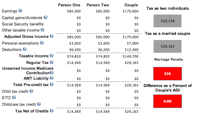 Marriage Penalty Tax Equal Incomes Table