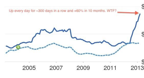 Housing Bubble Chart - Zillow is broken