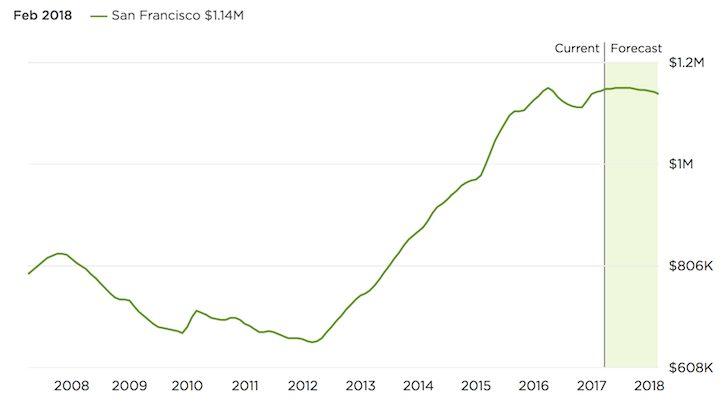 San-Francisco-Property-Prices-2017-2018