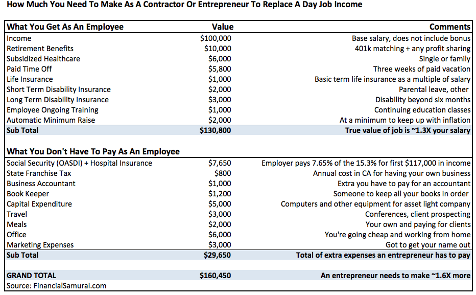 Entrepreneur To Day Job Income Replacement Table