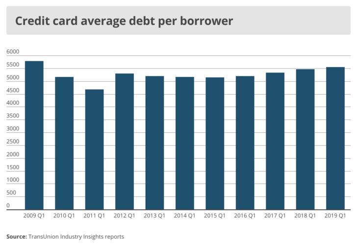 average credit card debt