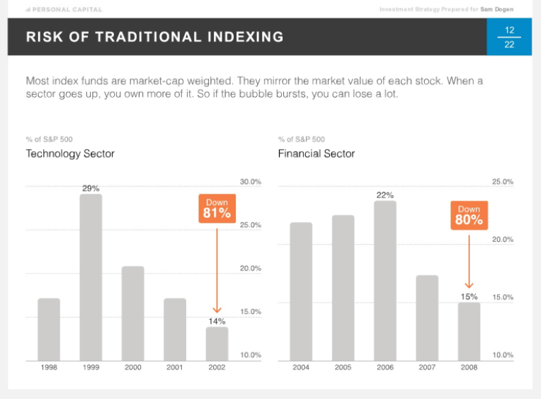 Personal Capital Smart Indexing Importance