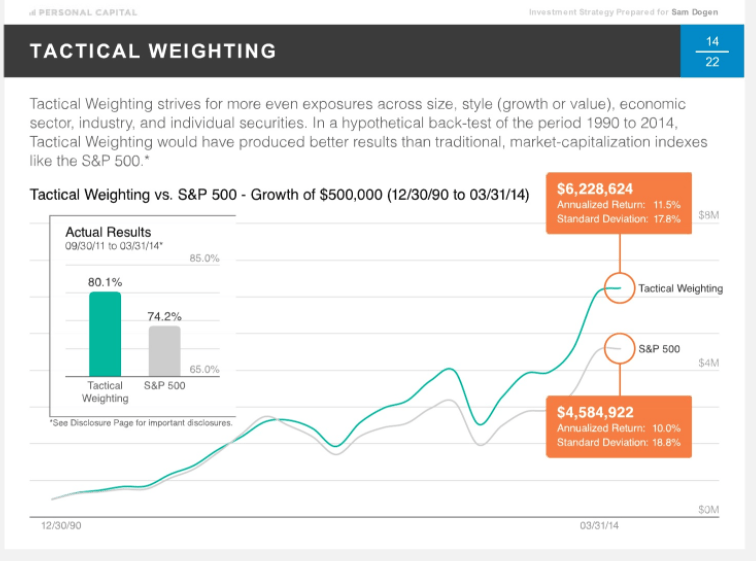 Personal Capital Tactical Weighting Performance