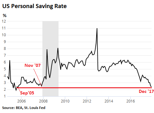 US personal savings rate