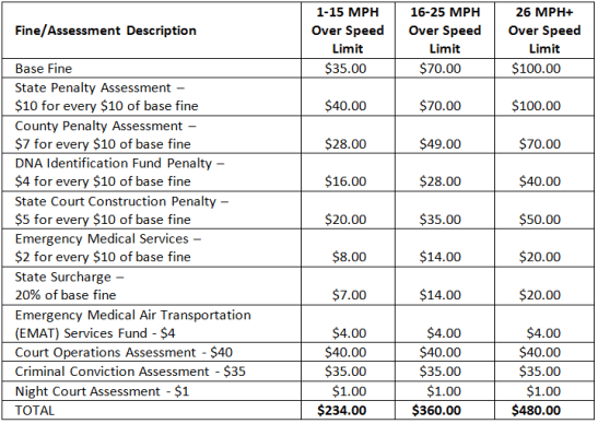 California Speeding Ticket Chart 2014 - Should I Go To Court And Fight My Speeding Ticket?
