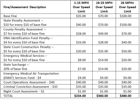 California Speeding Ticket Chart 2014
