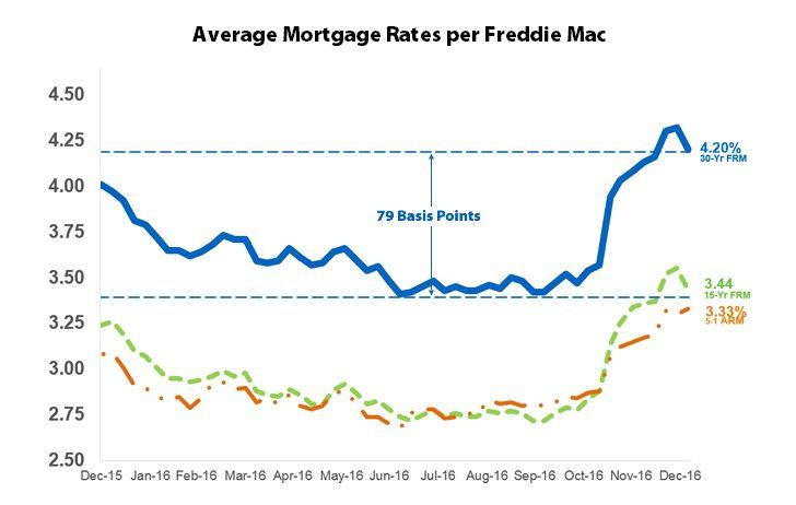 Latest mortgage rates 2017