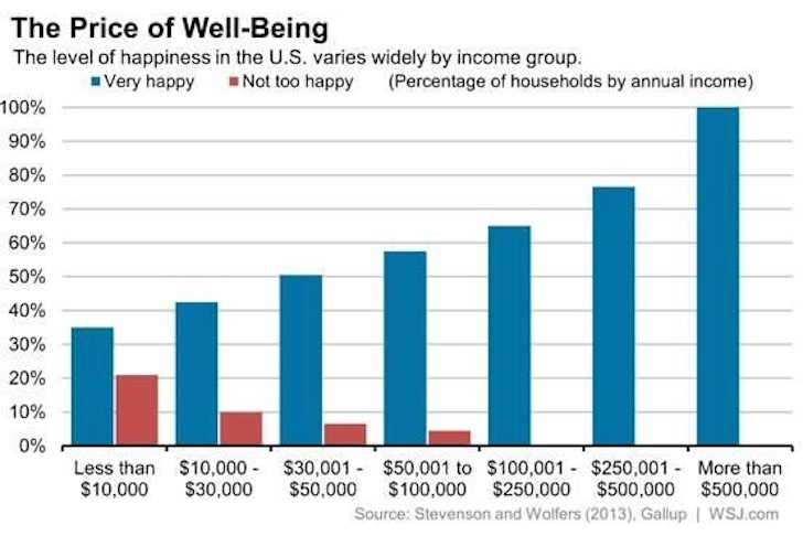 Wealth And Happiness Chart
