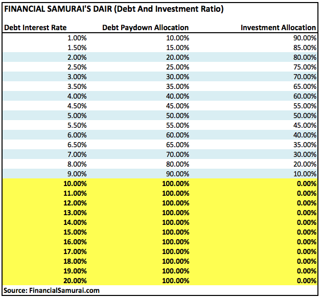 FS-DAIR Chart - Debt And Investment Allocation Ratio