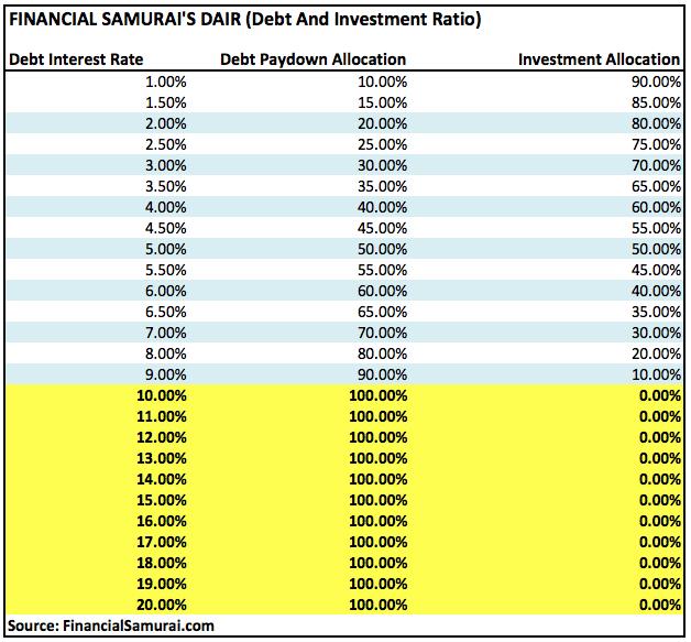 Metodologia pagamento debito Financial Samurai
