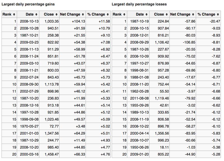 Maiores ganhos e perdas percentuais diários S&P 500