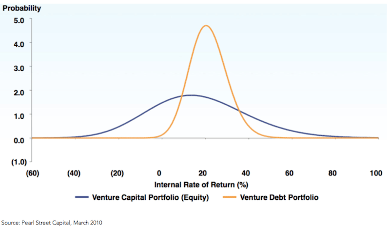 Venture Debt vs. Venture Capital Returns