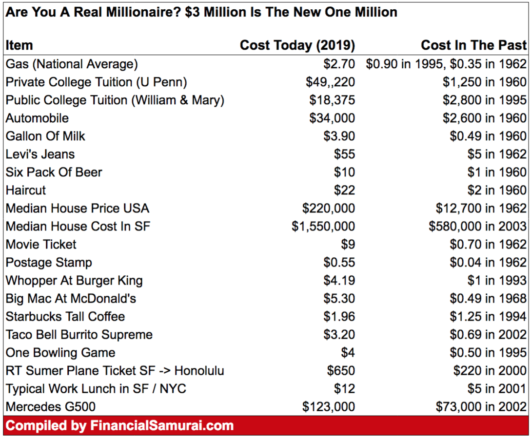 $3 Million Is The New $1 Million Due To Inflation