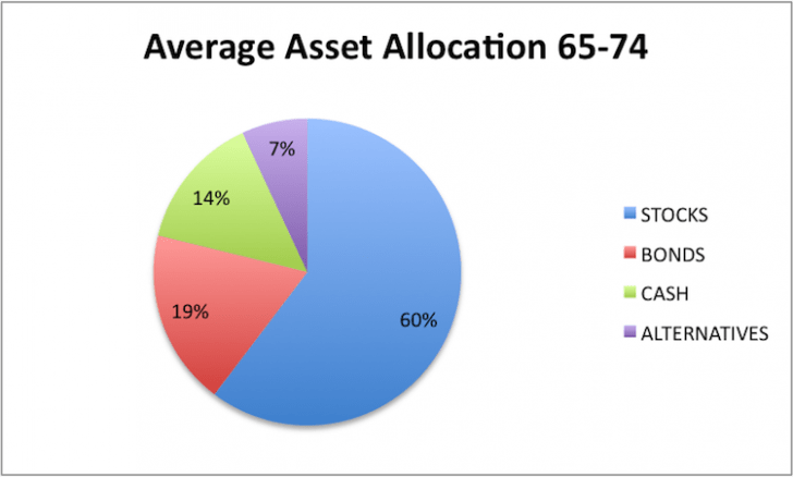 Bond Investment Allocation for 60 to 74 year olds
