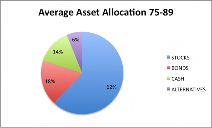 Bond investment allocation for 75+ year olds