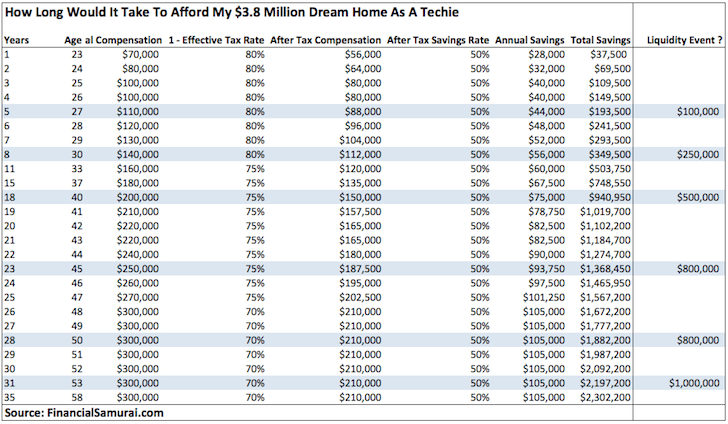 How Long Does It Take A Techie To Afford A Dream Home