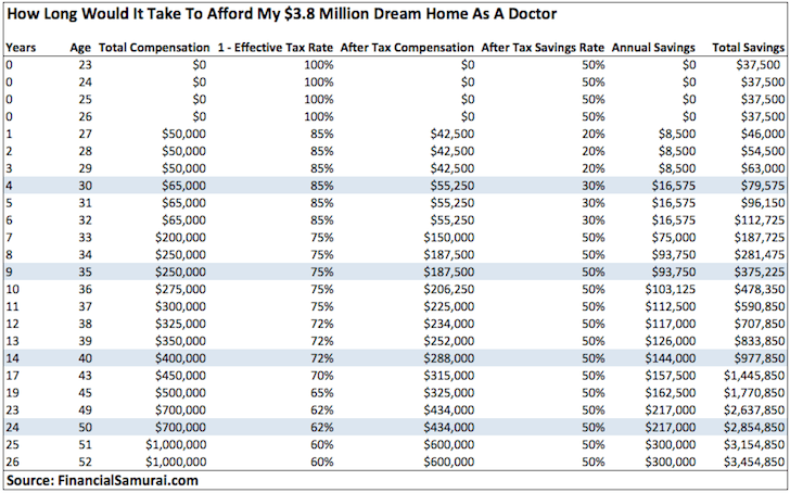 A Doctor's Typical Financial Path