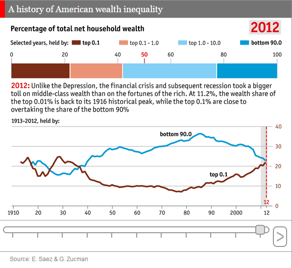 Wealth Inequality Rising For Top 0.1%
