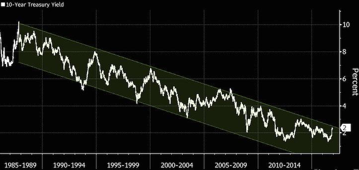 Historical 10-year Bond Yield