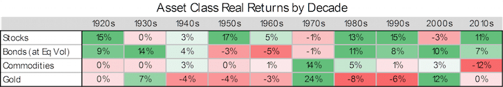 Asset Class Returns By Decade (Stocks, Bonds)