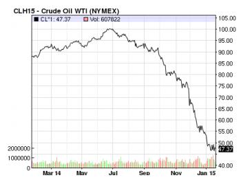 Crude Oil Price Collapse