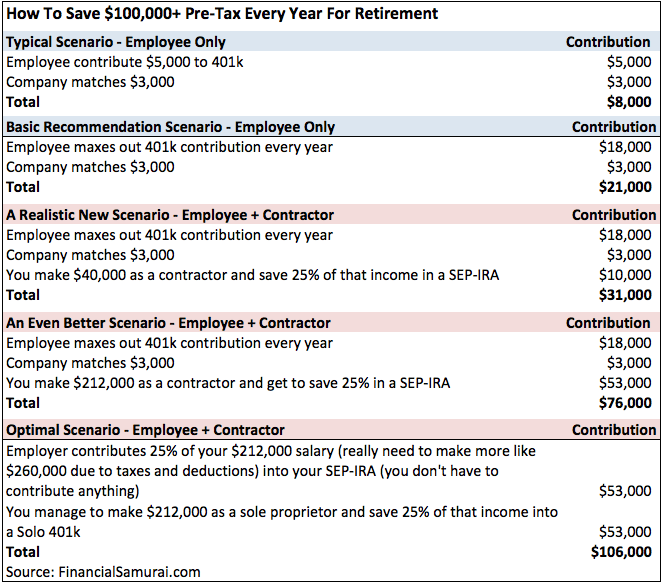 SEP-IRA and Solo 401k Combo Retirement Savings Potential Chart