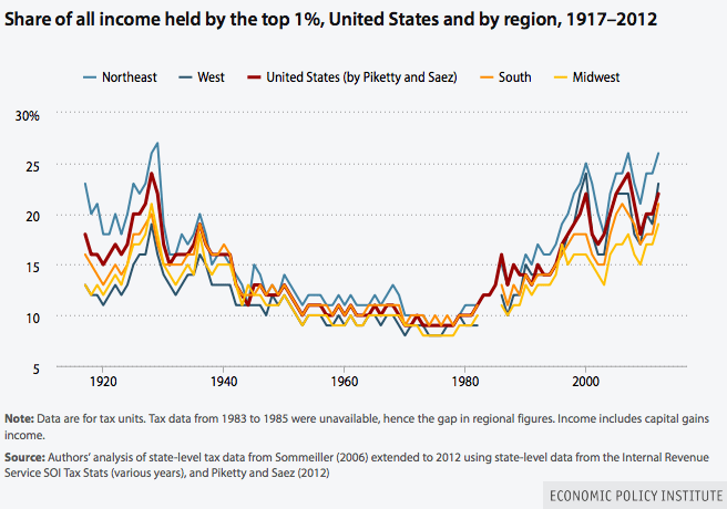 Share of income held by top one percent
