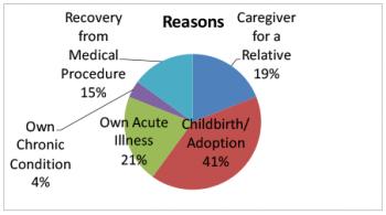 Most common FMLA requests